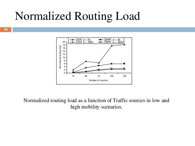 Normalized Routing Load 0 2 4 6 8 10 12 14 16 18 20 15 45 75 105 135 Number of sources Normalizedroutingload DSR, p = 0s C...