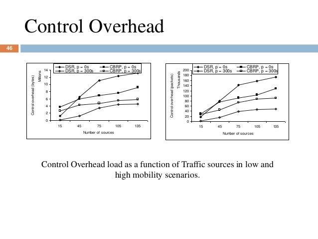 Control Overhead 0 2 4 6 8 10 12 14 15 45 75 105 135 Millions Number of sources Controloverhead(bytes) DSR, p = 0s CBRP, p...