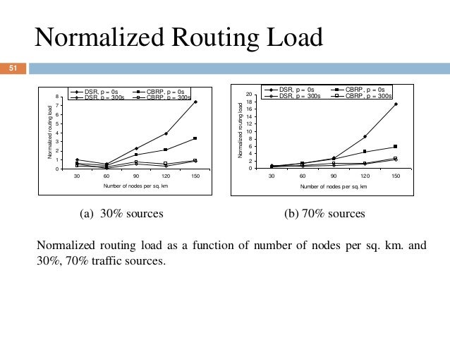 Normalized Routing Load 0 1 2 3 4 5 6 7 8 30 60 90 120 150 Number of nodes per sq. km Normalizedroutingload DSR, p = 0s CB...