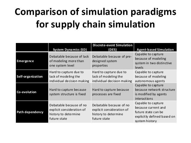 supply chain simulation Simulation, supply chain 1 forecasting method selection in a global supply chain introduction several recent studies have found little relationship between.