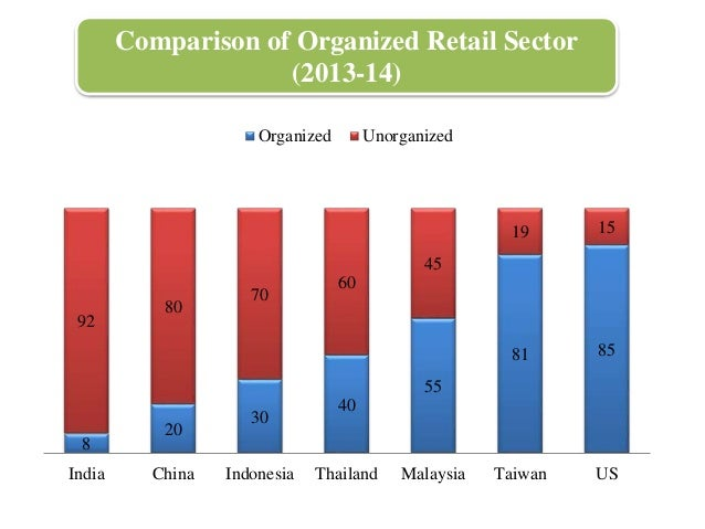comparing hypermarket and traditional wet market consumers Title: structural change in markets in developing countries 1950-2000 – in the context of economic transformation author.