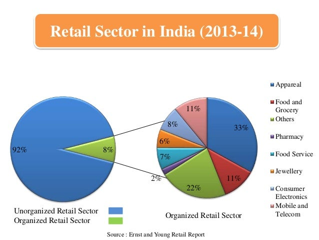 thesis on retail marketing in india Retail sector is one of the key pillars for indian economy and it accounts for around 10% of gdp gst will usher in wide changes in various industries and sectors and retail industry is not an exception while gst implementation is now just few days away, let's see what will be the impact of gst on indian.