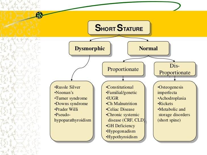 Evaluation Of Short Stature In Children