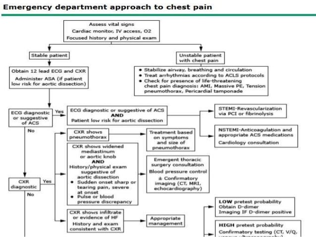 Evaluation of the adult chest pain in emergency department emergency department 13 sciox Images