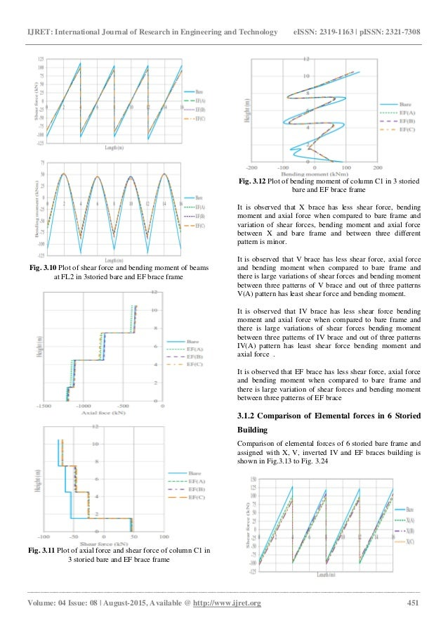 Evaluation of the use of concentric steel bracing to improve seismic …