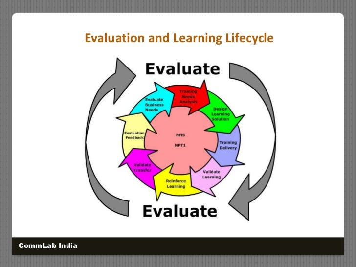 Evaluation and Learning Lifecycle<br />CommLab India<br />