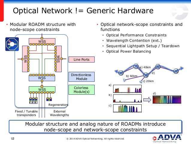© 2014 ADVA Optical Networking. All rights reserved.1212 • Optical network-scope constraints and functions • Optical Perfo...