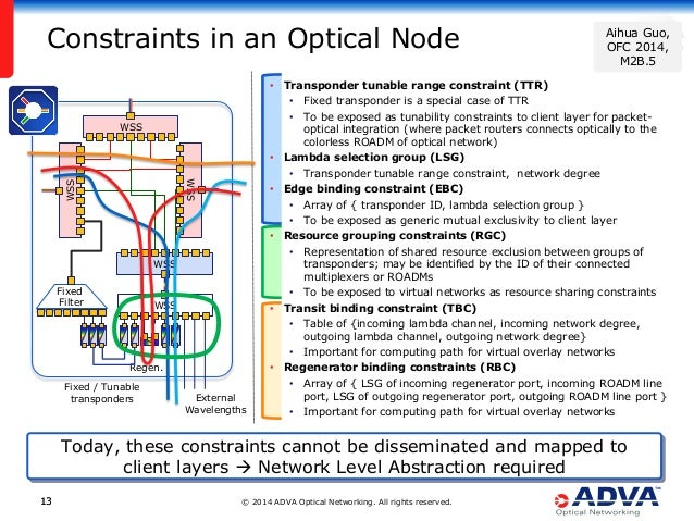 © 2014 ADVA Optical Networking. All rights reserved.1313 Constraints in an Optical Node • Transponder tunable range constr...