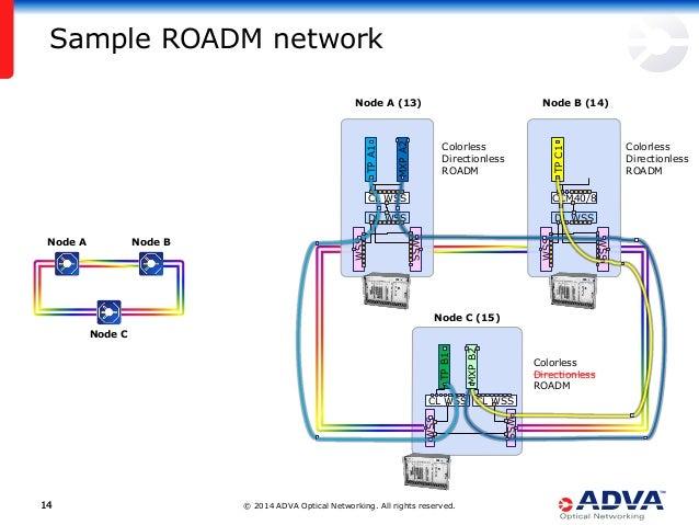 © 2014 ADVA Optical Networking. All rights reserved.1414 Sample ROADM network WSS WSS CL WSS CL WSS TPB1 WSS WSS DL WSS CL...