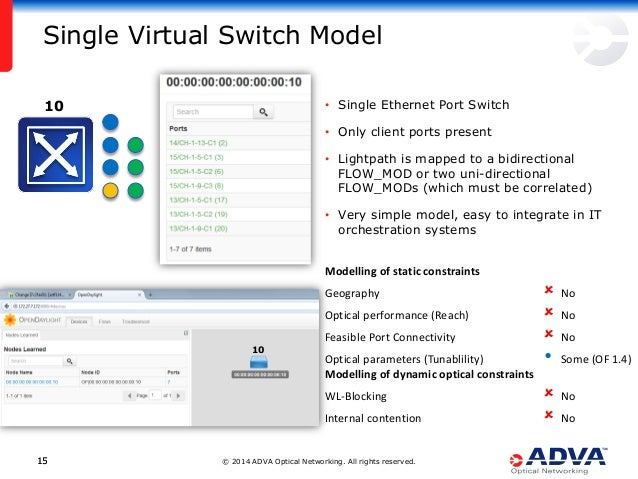 © 2014 ADVA Optical Networking. All rights reserved.1515 • Single Ethernet Port Switch • Only client ports present • Light...