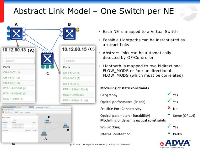 © 2014 ADVA Optical Networking. All rights reserved.1616 • Each NE is mapped to a Virtual Switch • Feasible Lightpaths can...
