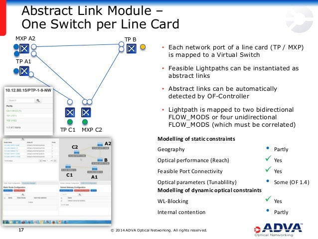 © 2014 ADVA Optical Networking. All rights reserved.1717 • Each network port of a line card (TP / MXP) is mapped to a Virt...