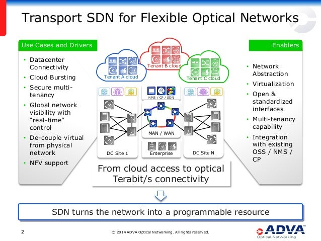 © 2014 ADVA Optical Networking. All rights reserved.22 NMS / CP / SDN Mission Key Facts Transport SDN for Flexible Optical...