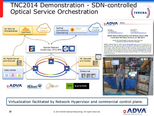 © 2014 ADVA Optical Networking. All rights reserved.2020 Virtualization facilitated by Network Hypervisor and commercial c...