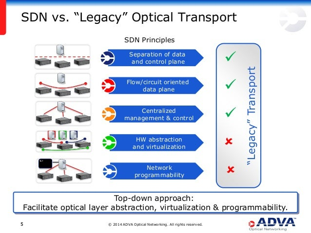 """© 2014 ADVA Optical Networking. All rights reserved.55 """"Legacy""""Transport Network programmability HW abstraction and virtua..."""