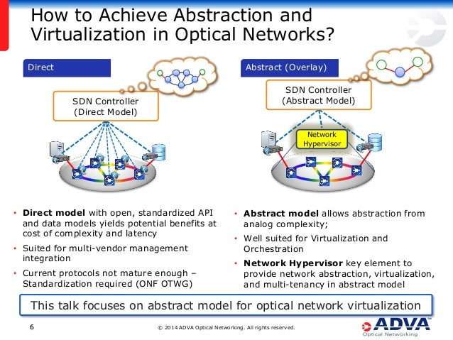 © 2014 ADVA Optical Networking. All rights reserved.66 Direct How to Achieve Abstraction and Virtualization in Optical Net...