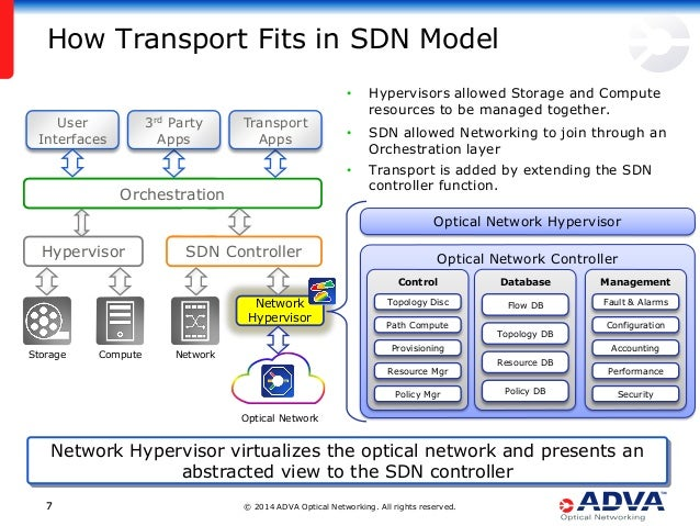 © 2014 ADVA Optical Networking. All rights reserved.77 How Transport Fits in SDN Model Network Hypervisor User Interfaces ...