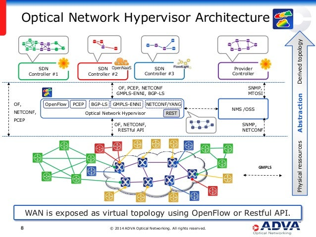 © 2014 ADVA Optical Networking. All rights reserved.88 Optical Network Hypervisor Architecture WAN is exposed as virtual t...