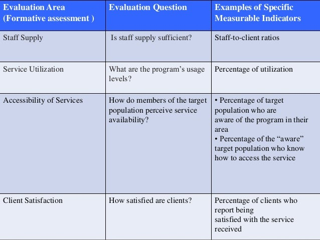 Sample process evaluation questions.