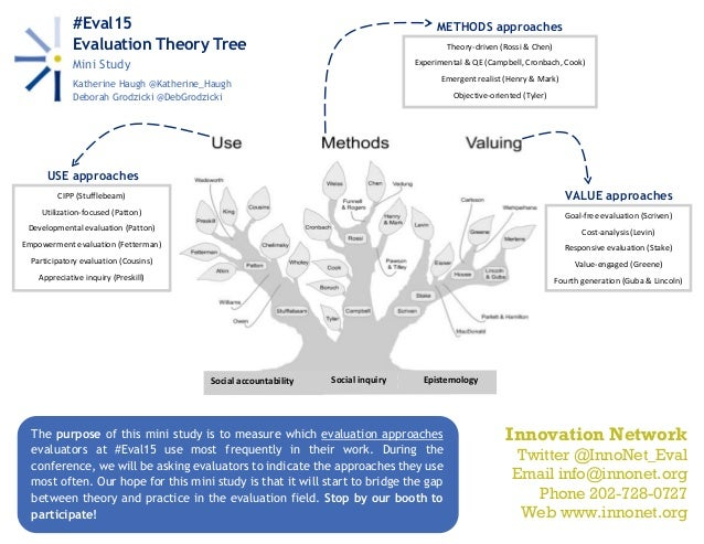 Social accountability Social inquiry Epistemology USE approaches #Eval15 Evaluation Theory Tree Mini Study Katherine Haugh...