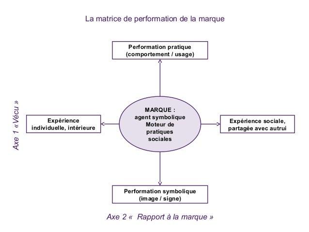 Axe1«Vécu» Axe 2 « Rapport à la marque » Expérience individuelle, intérieure Expérience sociale, partagée avec autrui Perf...