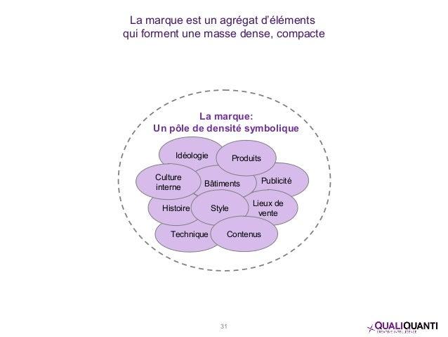 La marque est un agrégat d'éléments qui forment une masse dense, compacte La marque: Un pôle de densité symbolique Idéolog...