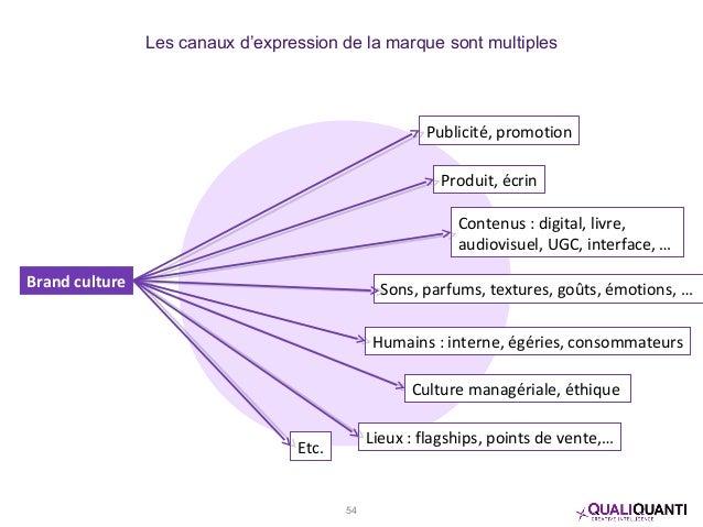 Brand culture Publicité, promotion Produit, écrin Contenus : digital, livre, audiovisuel, UGC, interface, … Etc. Sons, par...