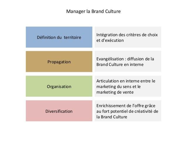 Manager la Brand Culture Définition du territoire Intégration des critères de choix et d'exécution Propagation Organisatio...