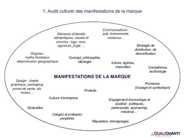 Produits Concept, philosophie, idéologie Promesse (d'usage et symbolique) Stratégie de distribution, de diversification Co...