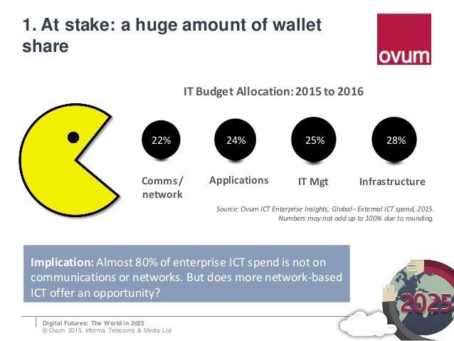 The Enterprise Market in 2025 - Digital Futures 2025 Slide 2