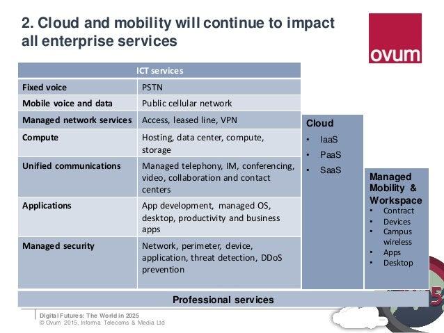 The Enterprise Market in 2025 - Digital Futures 2025 Slide 3
