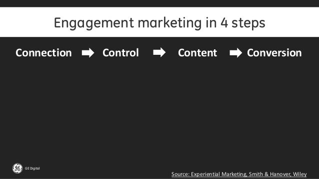 GE Digital Engagement marketing in 4 steps Source: Experiential Marketing, Smith & Hanover, Wiley Connection Control Conte...