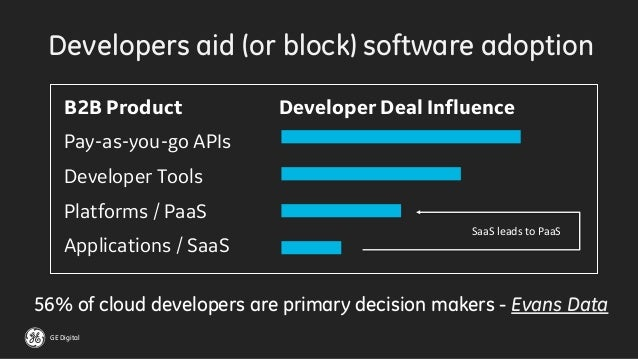 GE Digital 56% of cloud developers are primary decision makers - Evans Data B2B Product Developer Deal Influence Pay-as-yo...