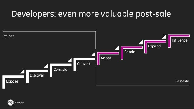 GE Digital Developers: even more valuable post-sale Expose Discover Consider Convert Adopt Retain Expand Influence Pre-sal...