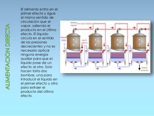 Tipos de evaporadores operaciones unitarias pdf