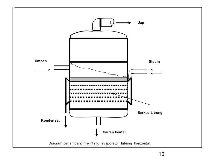 Evaporasi uapumpan steam berkas tabung kondensat cairan kental diagram penampang melintang evaporator tabung horizontal 10 ccuart Gallery