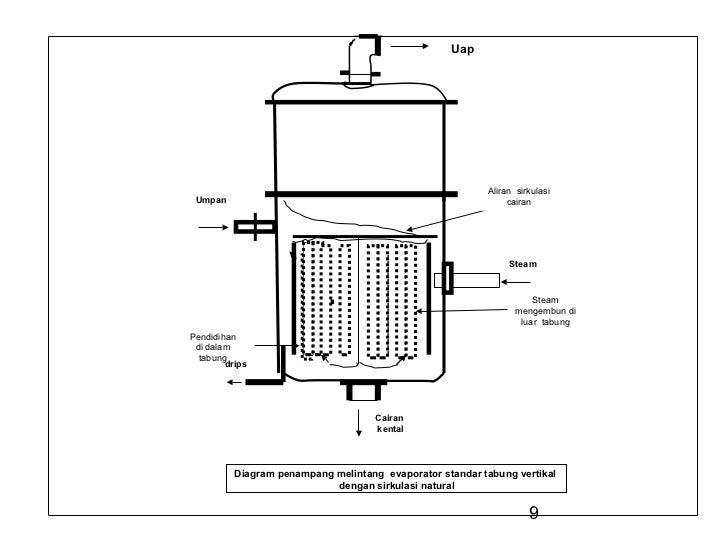 Evaporasi uap aliran sirkulasi umpan cairan steam steam mengembun di luar tabungpendidihan di dalam tabung drips cairan kental diagram penampang melintang evaporator ccuart Gallery