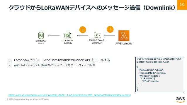© 2021, Amazon Web Services, Inc. or its Affiliates. 10 クラウドからLoRaWANデバイスへのメッセージ送信(Downlink) 1. Lambdaなどから、 SendDataToWire...
