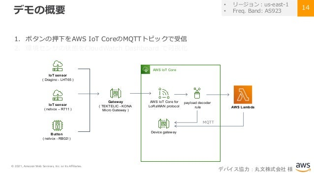 © 2021, Amazon Web Services, Inc. or its Affiliates. 14 デモの概要 1. ボタンの押下をAWS IoT CoreのMQTTトピックで受信 2. 環境センサの状態をCloudWatch Da...