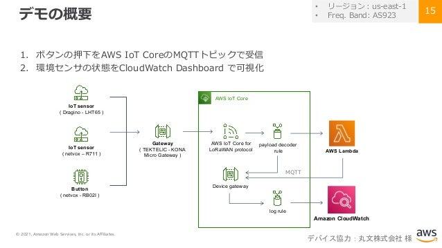 © 2021, Amazon Web Services, Inc. or its Affiliates. 15 デモの概要 1. ボタンの押下をAWS IoT CoreのMQTTトピックで受信 2. 環境センサの状態をCloudWatch Da...