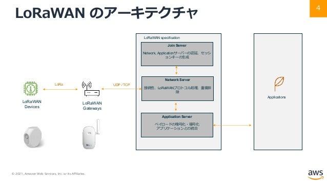 © 2021, Amazon Web Services, Inc. or its Affiliates. 4 LoRaWAN のアーキテクチャ LoRaWAN specification Network Server 接続性、LoRaWANプロ...