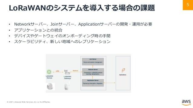© 2021, Amazon Web Services, Inc. or its Affiliates. 5 LoRaWANのシステムを導⼊する場合の課題 • Networkサーバー、Joinサーバー、Applicationサーバーの開発・運⽤...
