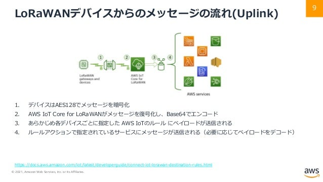 © 2021, Amazon Web Services, Inc. or its Affiliates. 9 LoRaWANデバイスからのメッセージの流れ(Uplink) 1. デバイスはAES128でメッセージを暗号化 2. AWS IoT ...