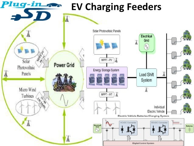 ev car charging station project presentaton by jmv lps rh slideshare net electric car charging wiring diagram electric car charging wiring diagram