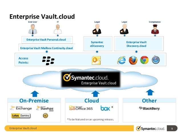 EV Cloud Email Archiving
