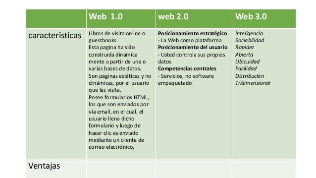 Web 1.0 web 2.0 Web 3.0 caracteristicas Libros de visita online o guestbooks. Esta pagina ha sido construida din�mica ment...