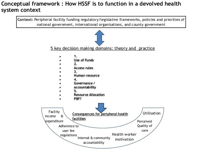 Conceptual framework : How HSSF is to function in a devolved health system context • 1. • Use of Funds • 2. • Access rules...