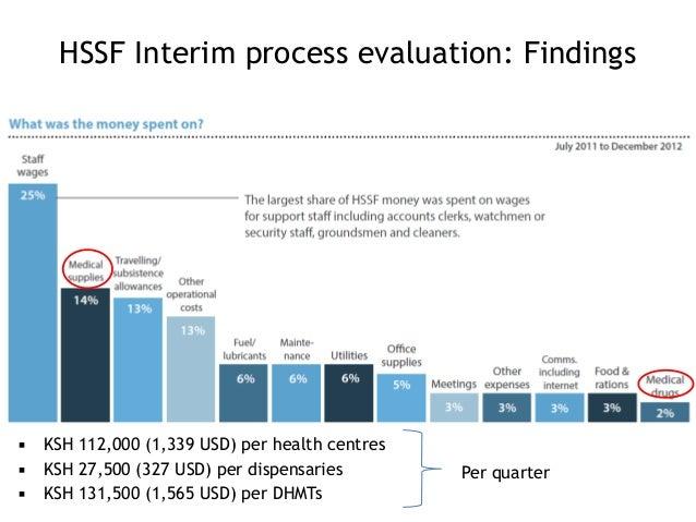 HSSF Interim process evaluation: Findings ▪ KSH 112,000 (1,339 USD) per health centres ▪ KSH 27,500 (327 USD) per dispensa...