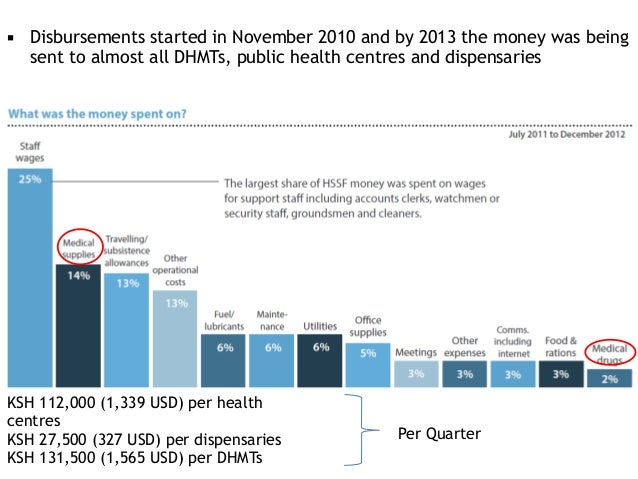 ▪ Disbursements started in November 2010 and by 2013 the money was being sent to almost all DHMTs, public health centres a...
