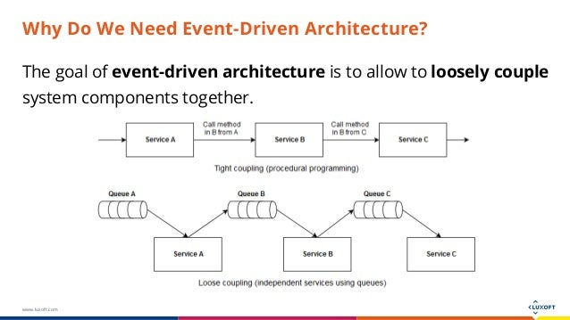 EventDriven Architecture With Java Technology Stack - Event driven architecture